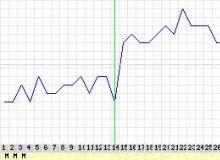 Temperaturmethode/Basaltemperatur